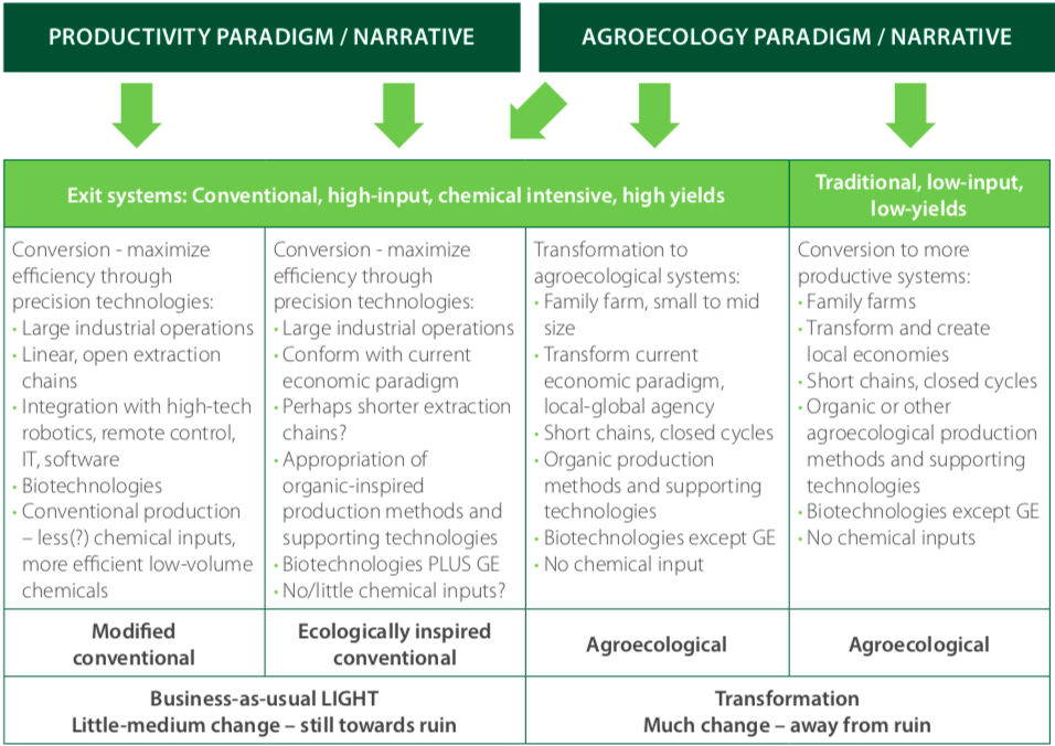 Figure 2. Conceptual comparison of a range of proposed changes (paradigms and narratives) towards sustainable agricultural systems.