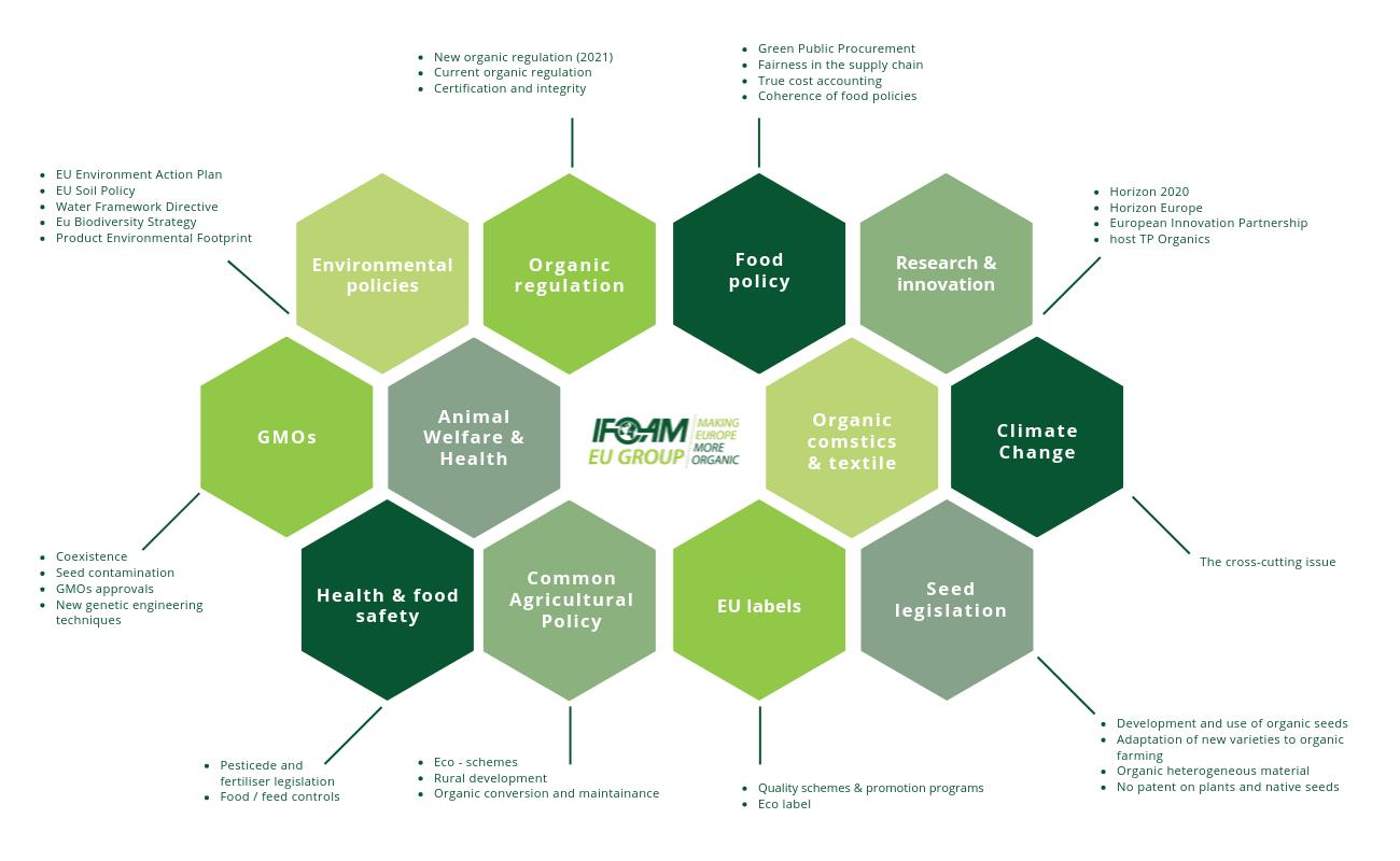 IFOAM EU Advocacy