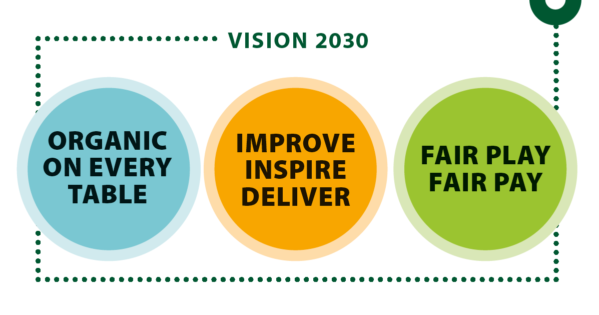 Strategic pillars to reach the IFOAM EU vision