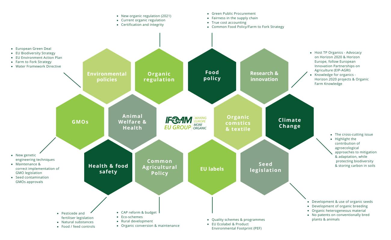 IFOAM EU advocacy topics