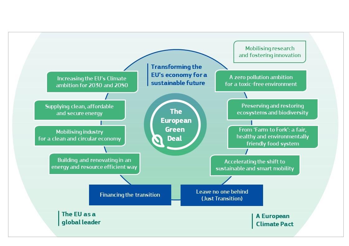 Figure 1: The European Green Deal