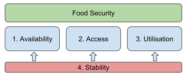 Figure 2: The four dimensions of food security