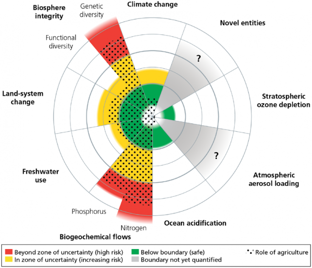 Figure 3: Planetary boundaries and role of agriculture