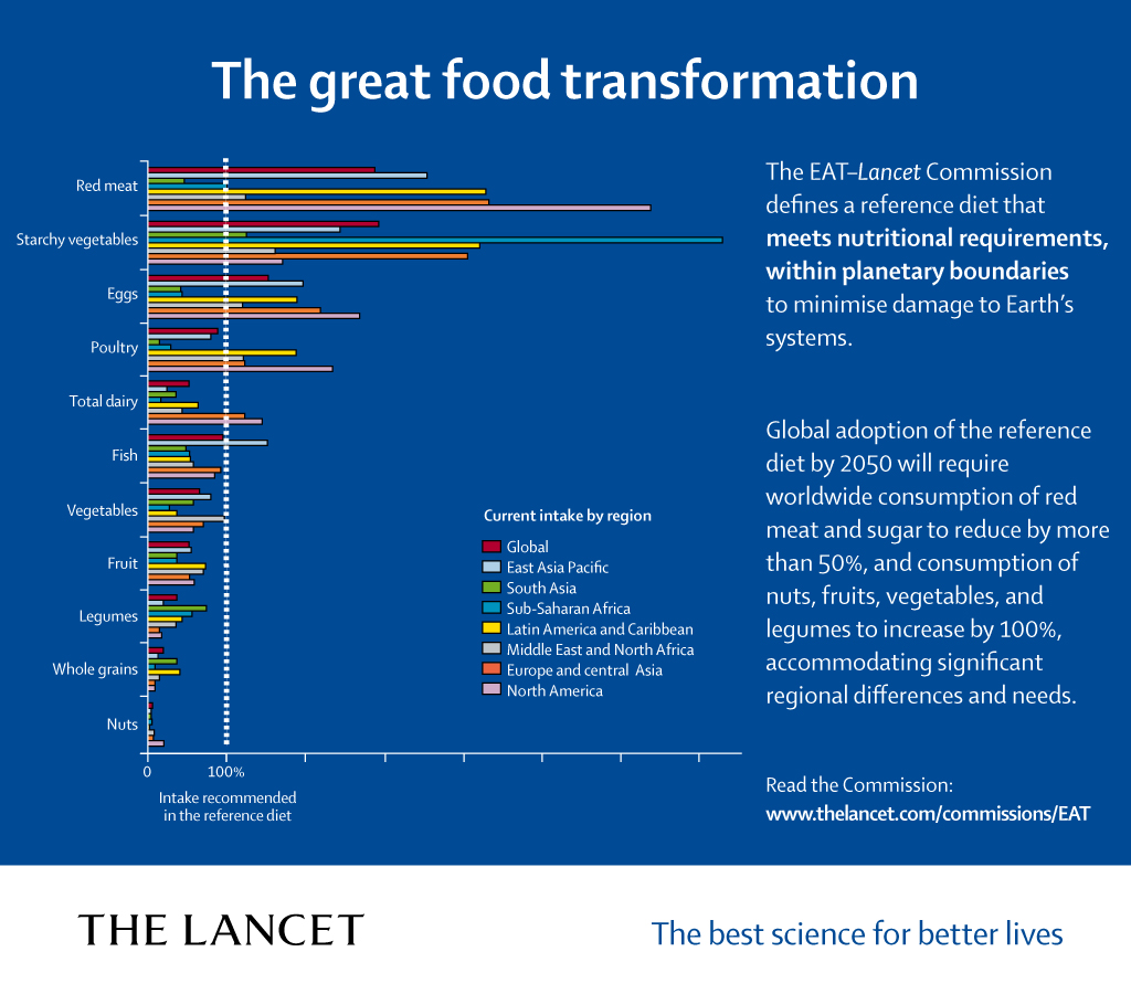 Figure 5: Recommended regional dietary changes required by 2050 to say within planetary boundaries