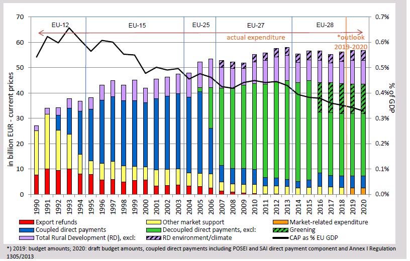 Figure 6: CAP expenditure 1990-2020